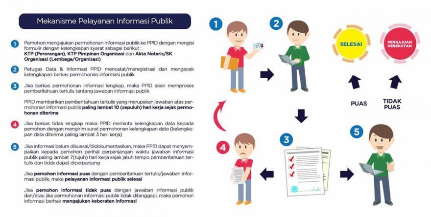Image : Mekanisme Pelayanan Informasi Publik